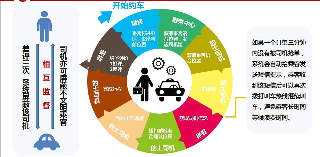 出租车电召平台,出租车监控平台,自动语音叫车系统,网约车系统