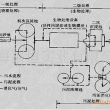 污水处理系统,污水处理设备,工厂污水处理,城市污水