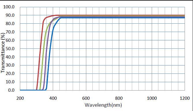 紫外滤光曲线