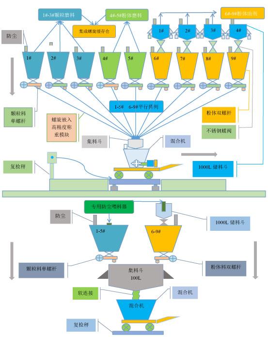 摩擦材料自动化配料系统